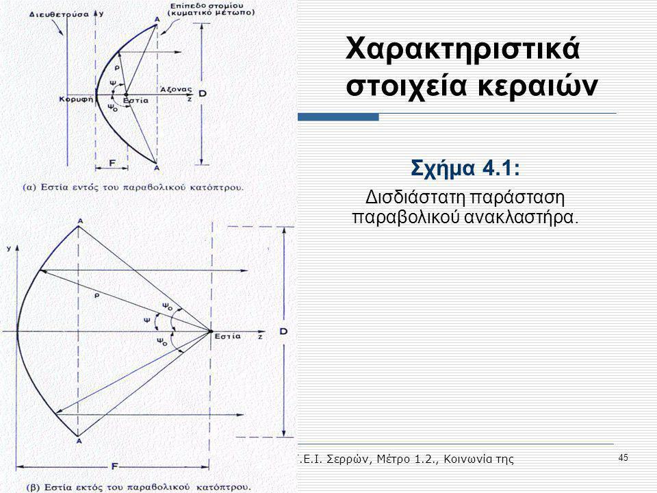 Προηγμένες Υπηρεσίες Τηλεκπαίδευσης στο Τ.Ε.Ι. Σερρών, Μέτρο 1.2., Κοινωνία της Πληροφορίας 45 Χαρακτηριστικά στοιχεία κεραιών Σχήμα 4.1: Δισδιάστατη