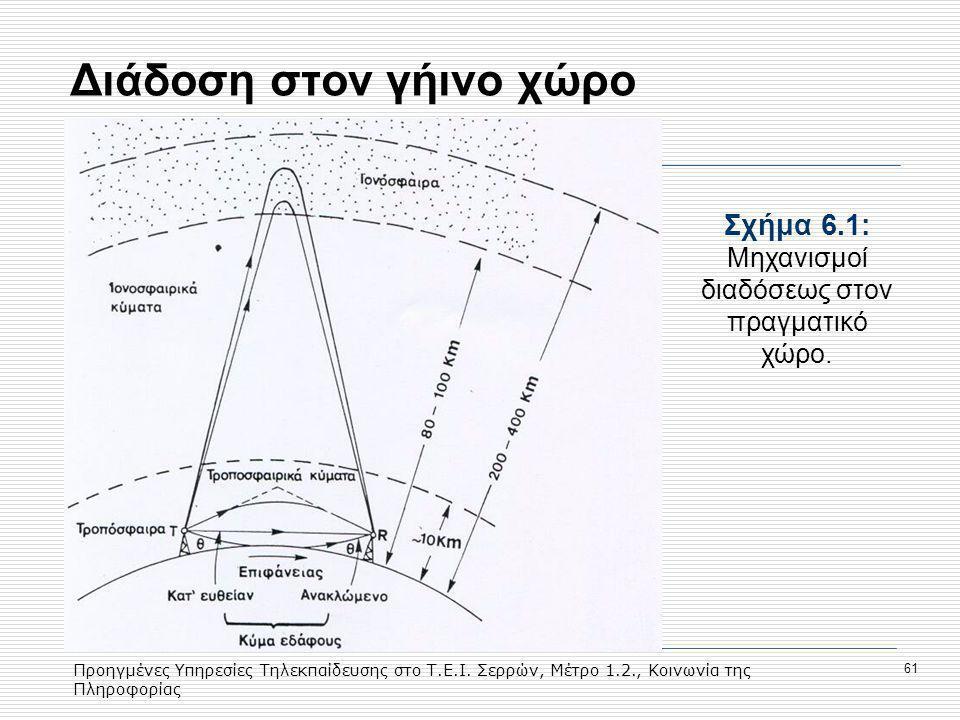 Προηγμένες Υπηρεσίες Τηλεκπαίδευσης στο Τ.Ε.Ι. Σερρών, Μέτρο 1.2., Κοινωνία της Πληροφορίας 61 Διάδοση στον γήινο χώρο Σχήμα 6.1: Mηχανισμοί διαδόσεως