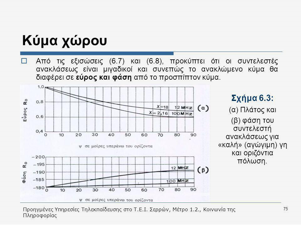 Προηγμένες Υπηρεσίες Τηλεκπαίδευσης στο Τ.Ε.Ι. Σερρών, Μέτρο 1.2., Κοινωνία της Πληροφορίας 75 Κύμα χώρου  Aπό τις εξισώσεις (6.7) και (6.8), προκύπτ