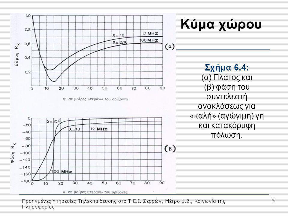 Προηγμένες Υπηρεσίες Τηλεκπαίδευσης στο Τ.Ε.Ι. Σερρών, Μέτρο 1.2., Κοινωνία της Πληροφορίας 76 Κύμα χώρου Σχήμα 6.4: (α) Πλάτος και (β) φάση του συντε