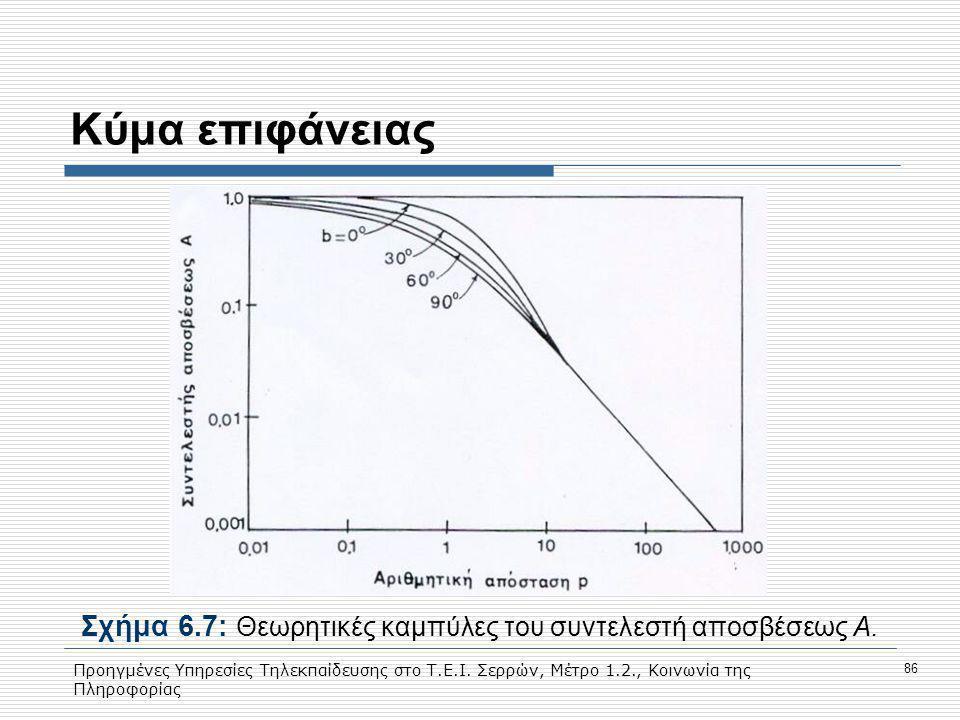 Προηγμένες Υπηρεσίες Τηλεκπαίδευσης στο Τ.Ε.Ι. Σερρών, Μέτρο 1.2., Κοινωνία της Πληροφορίας 86 Κύμα επιφάνειας Σχήμα 6.7: Θεωρητικές καμπύλες του συντ