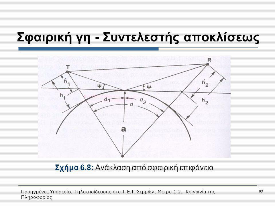 Προηγμένες Υπηρεσίες Τηλεκπαίδευσης στο Τ.Ε.Ι. Σερρών, Μέτρο 1.2., Κοινωνία της Πληροφορίας 89 Σφαιρική γη - Συντελεστής αποκλίσεως Σχήμα 6.8: Ανάκλασ