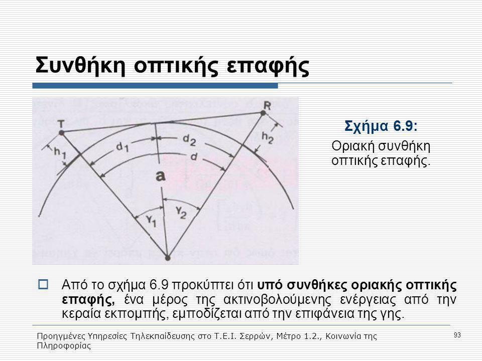Προηγμένες Υπηρεσίες Τηλεκπαίδευσης στο Τ.Ε.Ι. Σερρών, Μέτρο 1.2., Κοινωνία της Πληροφορίας 93 Συνθήκη οπτικής επαφής Σχήμα 6.9: Οριακή συνθήκη οπτική