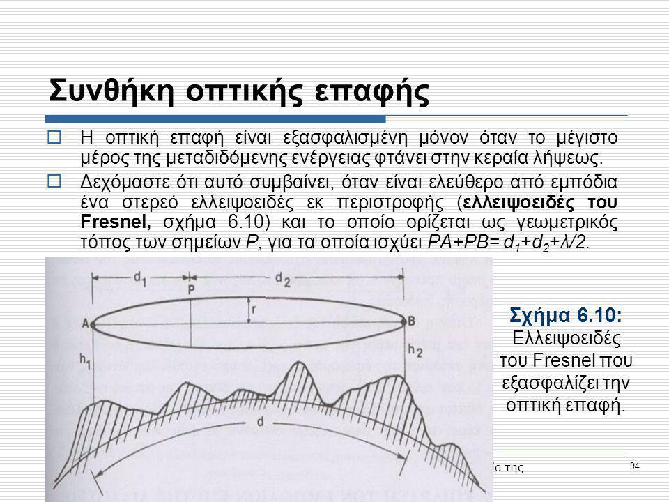 Προηγμένες Υπηρεσίες Τηλεκπαίδευσης στο Τ.Ε.Ι. Σερρών, Μέτρο 1.2., Κοινωνία της Πληροφορίας 94 Συνθήκη οπτικής επαφής  Η οπτική επαφή είναι εξασφαλισ