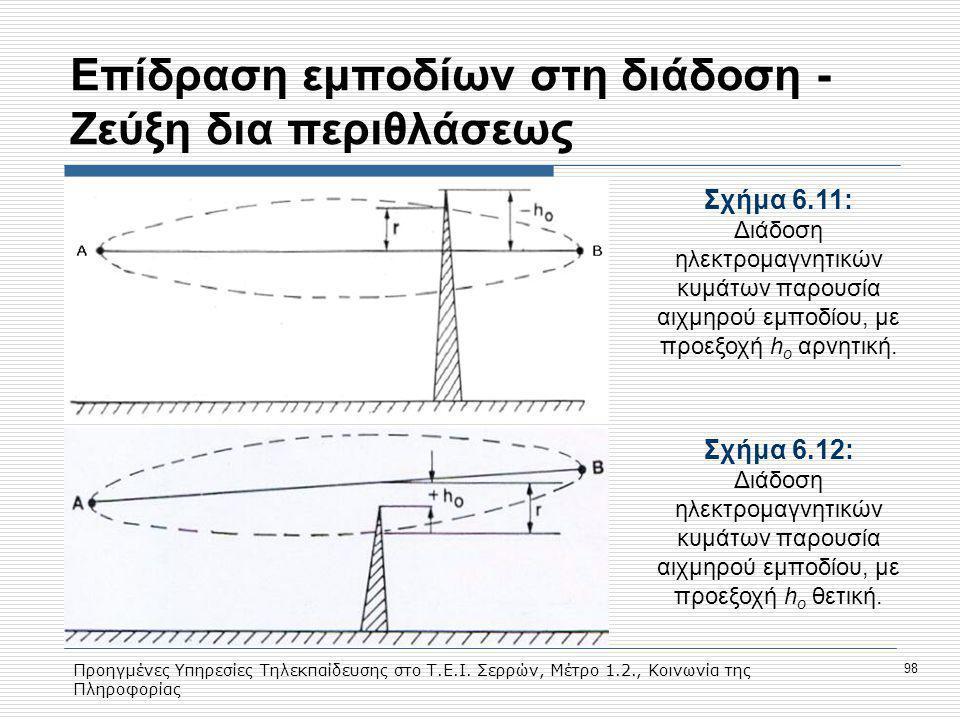 Προηγμένες Υπηρεσίες Τηλεκπαίδευσης στο Τ.Ε.Ι. Σερρών, Μέτρο 1.2., Κοινωνία της Πληροφορίας 98 Eπίδραση εμποδίων στη διάδοση - Ζεύξη δια περιθλάσεως Σ