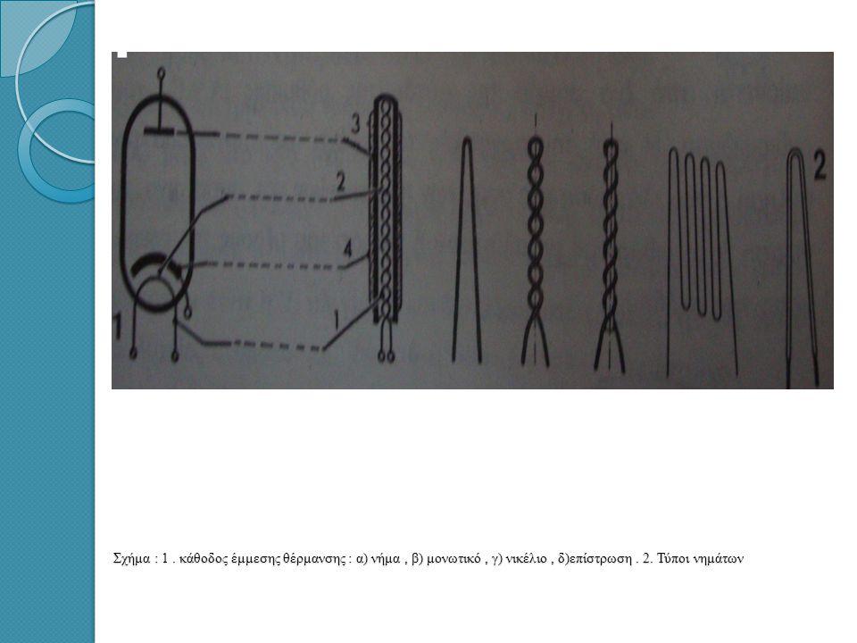 Σχήμα : 1.κάθοδος έμμεσης θέρμανσης : α) νήμα, β) μονωτικό, γ) νικέλιο, δ)επίστρωση.