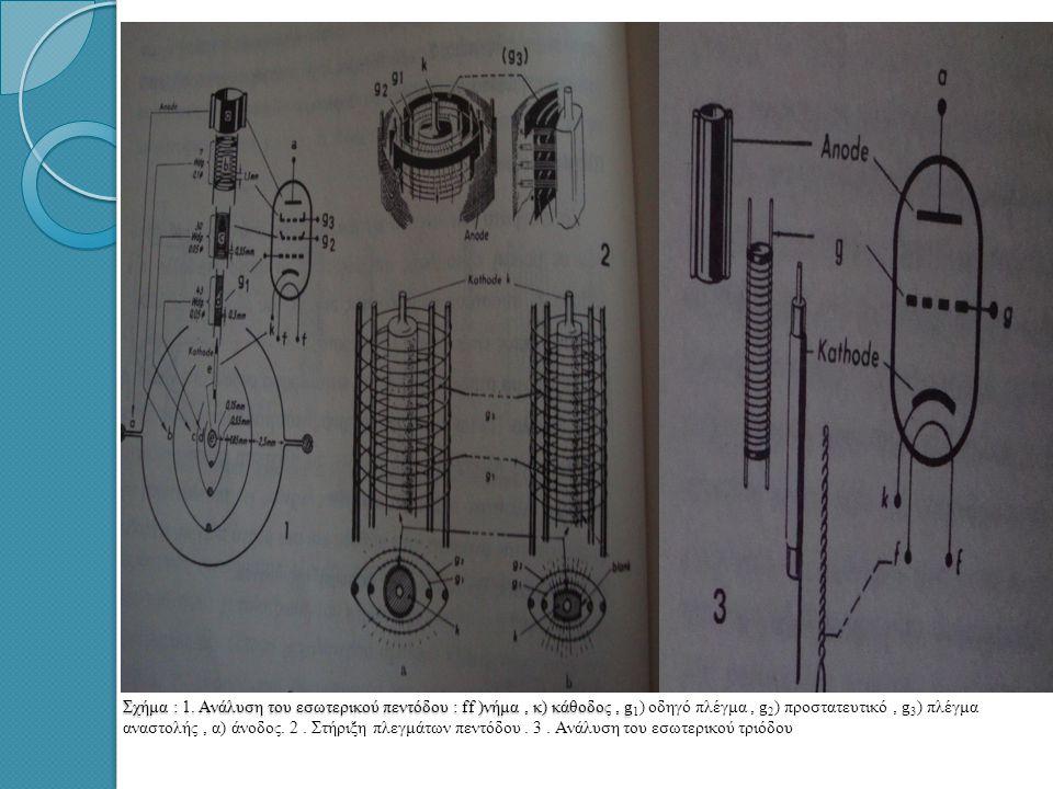 Σχήμα : 1.Ανάλυση του εσωτερικού πεντόδου : ff )νήμα, κ) κάθοδος, g Σχήμα : 1.