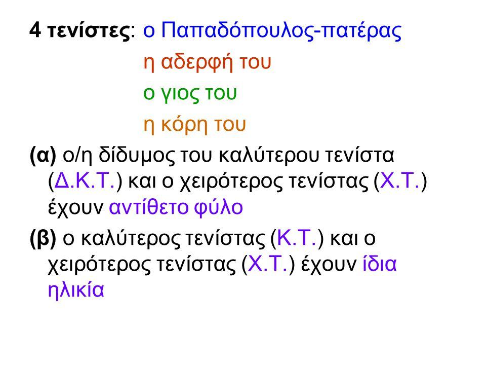 4 τενίστες: ο Παπαδόπουλος-πατέρας η αδερφή του ο γιος του η κόρη του (α) ο/η δίδυμος του καλύτερου τενίστα (Δ.Κ.Τ.) και ο χειρότερος τενίστας (Χ.Τ.) έχουν αντίθετο φύλο (β) ο καλύτερος τενίστας (Κ.Τ.) και ο χειρότερος τενίστας (Χ.Τ.) έχουν ίδια ηλικία