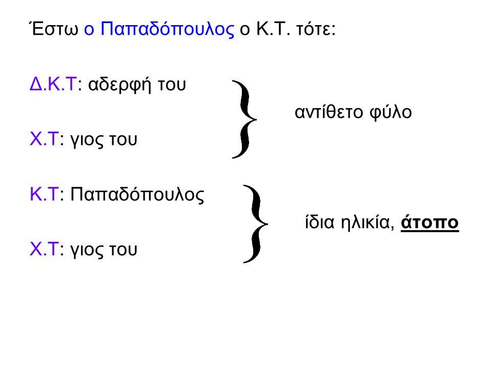 Έστω ο Παπαδόπουλος ο Κ.Τ. τότε: Δ.Κ.Τ: αδερφή του αντίθετο φύλο Χ.Τ: γιος του Κ.Τ: Παπαδόπουλος ίδια ηλικία, άτοπο Χ.Τ: γιος του