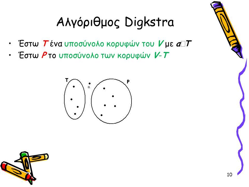 Αλγόριθμος Digkstra Έστω Τ ένα υποσύνολο κορυφών του V με α  Τ Έστω P το υποσύνολο των κορυφών V-T 10