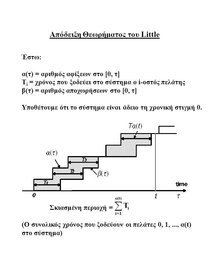 Έστω: Ν(τ) = αριθμός πελατών στο σύστημα τη χρονική στιγμή τ, τότε Ν(τ) = α(τ) – β(τ) Σκιασμένη περιοχή =