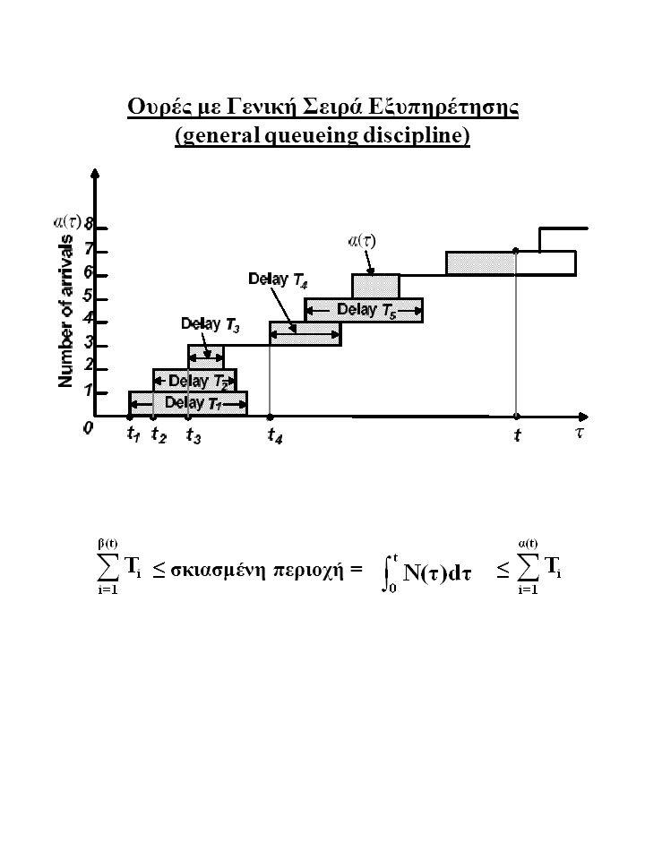 Ουρές με Γενική Σειρά Εξυπηρέτησης (general queueing discipline) ≤ σκιασμένη περιοχή = ≤