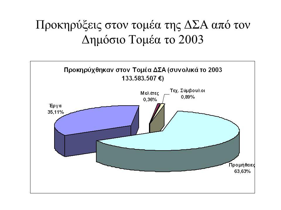Προκηρύξεις στον τομέα της ΔΣΑ από τον Δημόσιο Τομέα το 2003