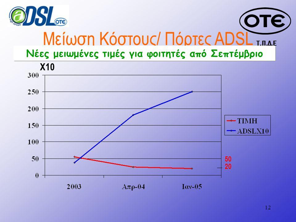Τ.Π.Δ.Ε 12 Μείωση Κόστους/ Πόρτες ADSL Χ10 50 20 Νέες μειωμένες τιμές για φοιτητές από Σεπτέμβριο