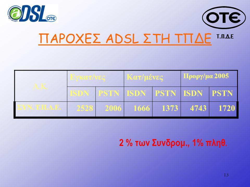 Τ.Π.Δ.Ε 13 ΠΑΡΟΧΕΣ ADSL ΣΤΗ ΤΠΔΕ Α.Κ.