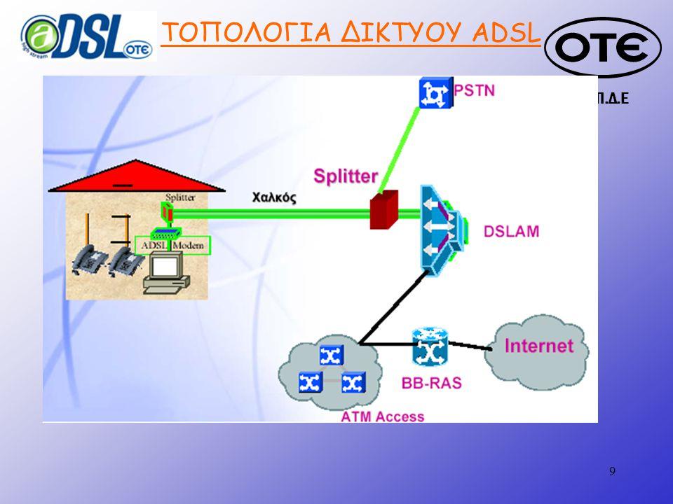 Τ.Π.Δ.Ε 10 ΥΠΗΡΕΣΙΕΣ ΜΕΣΩ ADSL Fast Internet (384/512/1024 MBps down stream) Ανάπτυξη IP- VPN s (Intranet & Extranets) Τηλεδιάσκεψη Voice over IP Video/μουσική on demand Τηλεϊατρική Παιχνίδια Τηλεκπαίδευση Τηλεργασία ΤΩΡΑ ΜΕΛΛΟΝ ΝΕΑ ΠΡΟΙΟΝΤΑ CONN-X Proffesional tool