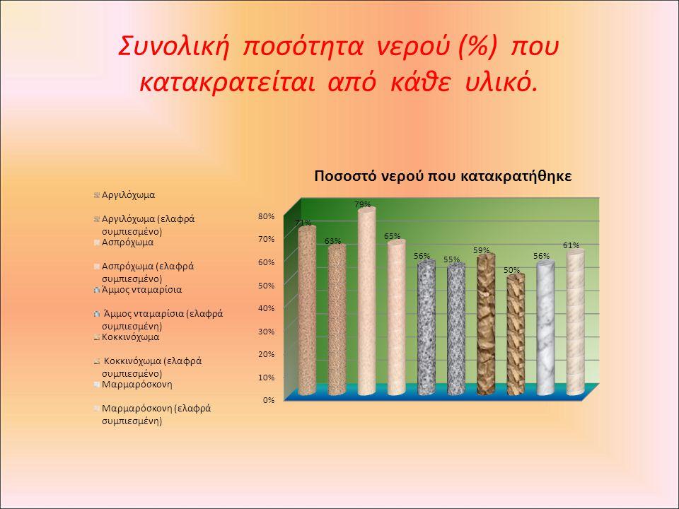 Συνολική ποσότητα νερού (%) που κατακρατείται από κάθε υλικό.
