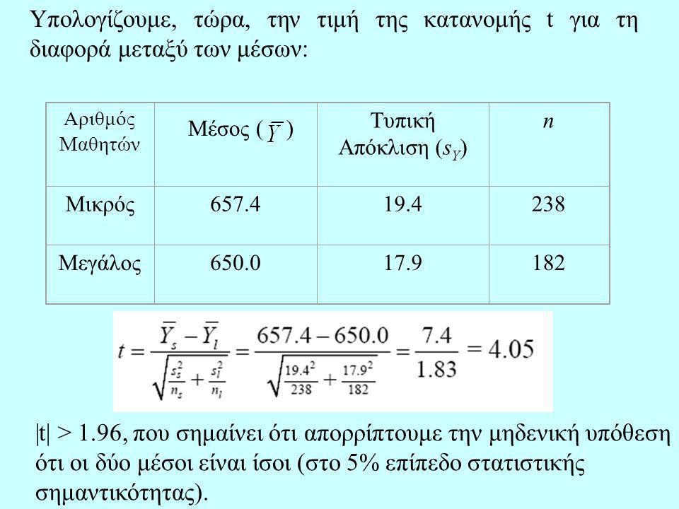 Υπολογίζουμε, τώρα, την τιμή της κατανομής t για τη διαφορά μεταξύ των μέσων: Αριθμός Μαθητών Τυπική Απόκλιση (s Y ) n Μικρός657.419.4238 Μεγάλος650.017.9182 Μέσος ( ) |t| > 1.96, που σημαίνει ότι απορρίπτουμε την μηδενική υπόθεση ότι οι δύο μέσοι είναι ίσοι (στο 5% επίπεδο στατιστικής σημαντικότητας).