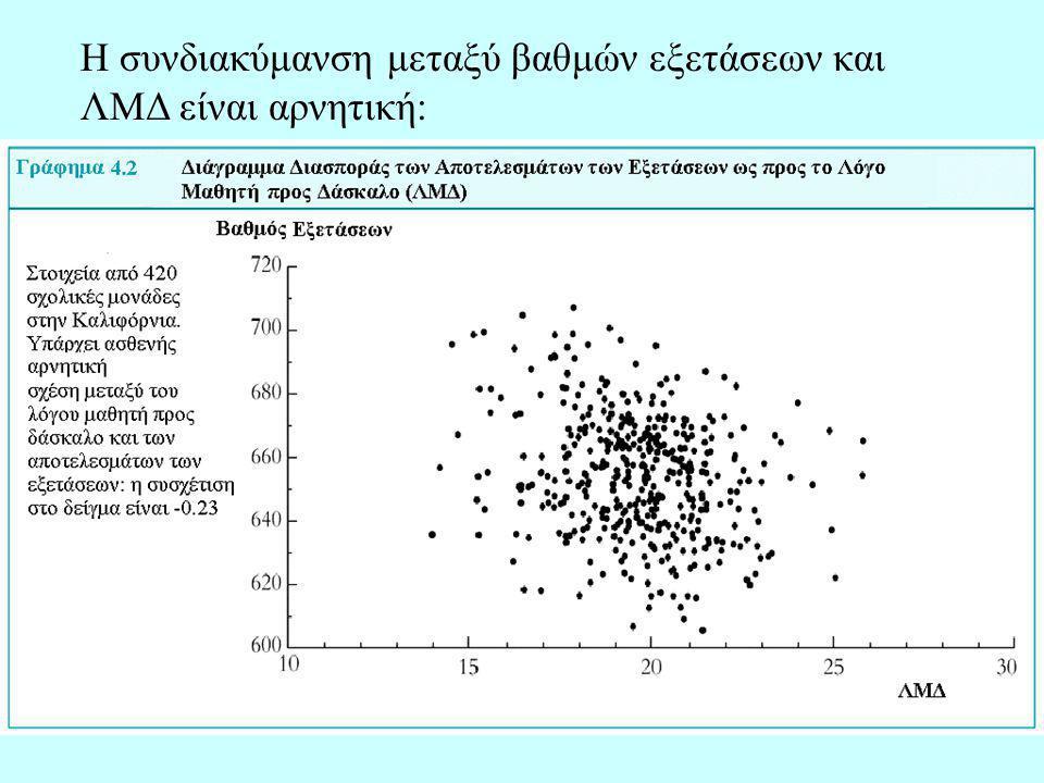 Η συνδιακύμανση μεταξύ βαθμών εξετάσεων και ΛΜΔ είναι αρνητική: