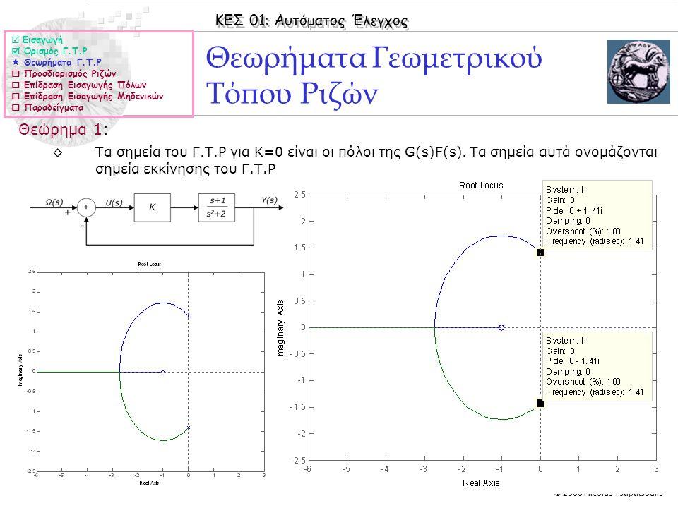 ΚΕΣ 01: Αυτόματος Έλεγχος © 2006 Nicolas Tsapatsoulis Θεωρήματα Γεωμετρικού Τόπου Ριζών Θεώρημα 1: ◊Τα σημεία του Γ.Τ.Ρ για Κ=0 είναι οι πόλοι της G(s
