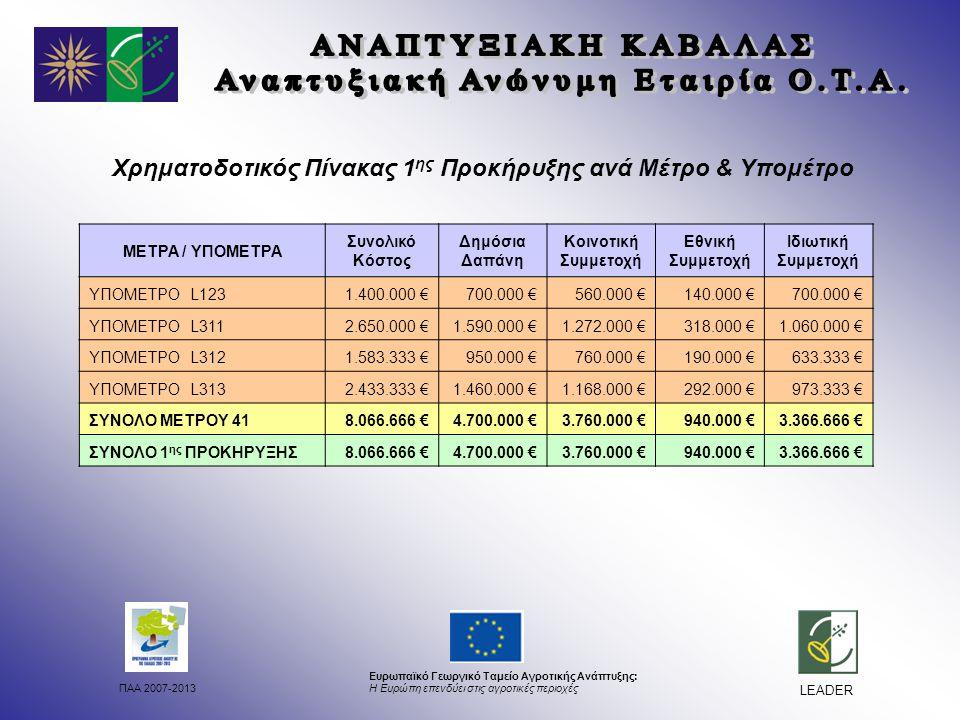 ΠΑΑ 2007-2013 Ευρωπαϊκό Γεωργικό Ταμείο Αγροτικής Ανάπτυξης: Η Ευρώπη επενδύει στις αγροτικές περιοχές LEADER Χρηματοδοτικός Πίνακας 1 ης Προκήρυξης ανά Μέτρο & Υπομέτρο ΜΕΤΡΑ / ΥΠΟΜΕΤΡΑ Συνολικό Κόστος Δημόσια Δαπάνη Κοινοτική Συμμετοχή Εθνική Συμμετοχή Ιδιωτική Συμμετοχή ΥΠΟΜΕΤΡΟ L1231.400.000 €700.000 €560.000 €140.000 €700.000 € ΥΠΟΜΕΤΡΟ L3112.650.000 €1.590.000 €1.272.000 €318.000 €1.060.000 € ΥΠΟΜΕΤΡΟ L3121.583.333 €950.000 €760.000 €190.000 €633.333 € ΥΠΟΜΕΤΡΟ L3132.433.333 €1.460.000 €1.168.000 €292.000 €973.333 € ΣΥΝΟΛΟ ΜΕΤΡΟΥ 418.066.666 €4.700.000 €3.760.000 €940.000 €3.366.666 € ΣΥΝΟΛΟ 1 ης ΠΡΟΚΗΡΥΞΗΣ8.066.666 €4.700.000 €3.760.000 €940.000 €3.366.666 €