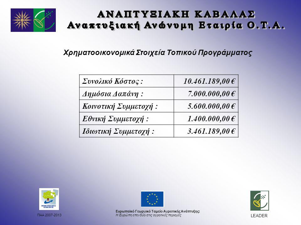 ΠΑΑ 2007-2013 Ευρωπαϊκό Γεωργικό Ταμείο Αγροτικής Ανάπτυξης: Η Ευρώπη επενδύει στις αγροτικές περιοχές LEADER Χρηματοοικονομικά Στοιχεία Τοπικού Προγράμματος Συνολικό Κόστος :10.461.189,00 € Δημόσια Δαπάνη :7.000.000,00 € Κοινοτική Συμμετοχή :5.600.000,00 € Εθνική Συμμετοχή :1.400.000,00 € Ιδιωτική Συμμετοχή :3.461.189,00 €