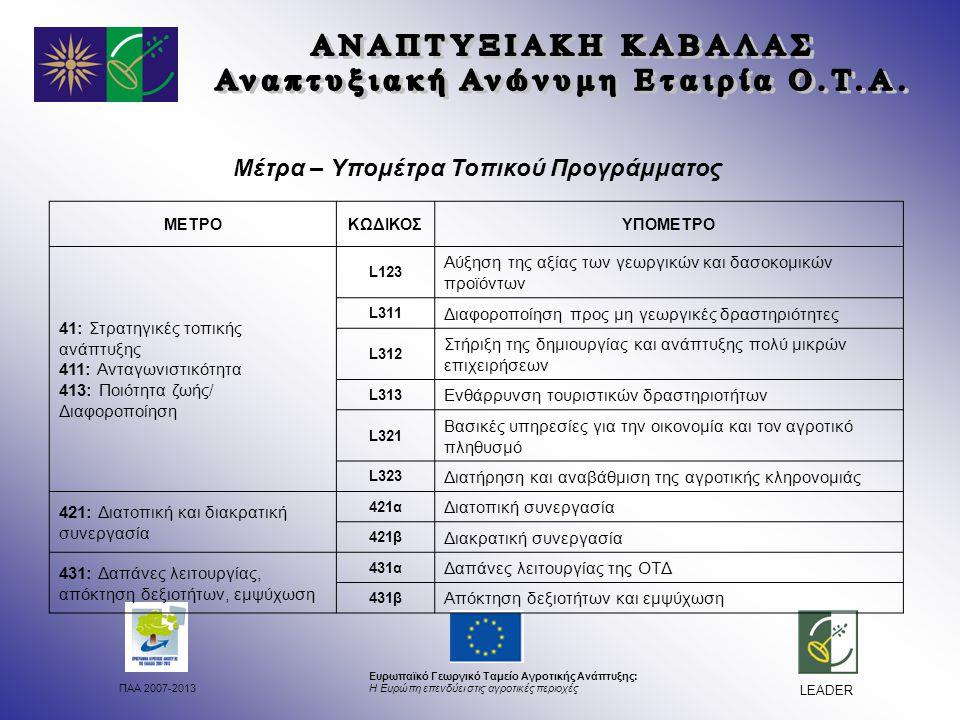 ΠΑΑ 2007-2013 Ευρωπαϊκό Γεωργικό Ταμείο Αγροτικής Ανάπτυξης: Η Ευρώπη επενδύει στις αγροτικές περιοχές LEADER Μέτρα – Υπομέτρα Τοπικού Προγράμματος ΜΕΤΡΟΚΩΔΙΚΟΣΥΠΟΜΕΤΡΟ 41: Στρατηγικές τοπικής ανάπτυξης 411: Ανταγωνιστικότητα 413: Ποιότητα ζωής/ Διαφοροποίηση L123 Αύξηση της αξίας των γεωργικών και δασοκομικών προϊόντων L311 Διαφοροποίηση προς μη γεωργικές δραστηριότητες L312 Στήριξη της δημιουργίας και ανάπτυξης πολύ μικρών επιχειρήσεων L313 Ενθάρρυνση τουριστικών δραστηριοτήτων L321 Βασικές υπηρεσίες για την οικονομία και τον αγροτικό πληθυσμό L323 Διατήρηση και αναβάθμιση της αγροτικής κληρονομιάς 421: Διατοπική και διακρατική συνεργασία 421α Διατοπική συνεργασία 421β Διακρατική συνεργασία 431: Δαπάνες λειτουργίας, απόκτηση δεξιοτήτων, εμψύχωση 431α Δαπάνες λειτουργίας της ΟΤΔ 431β Απόκτηση δεξιοτήτων και εμψύχωση