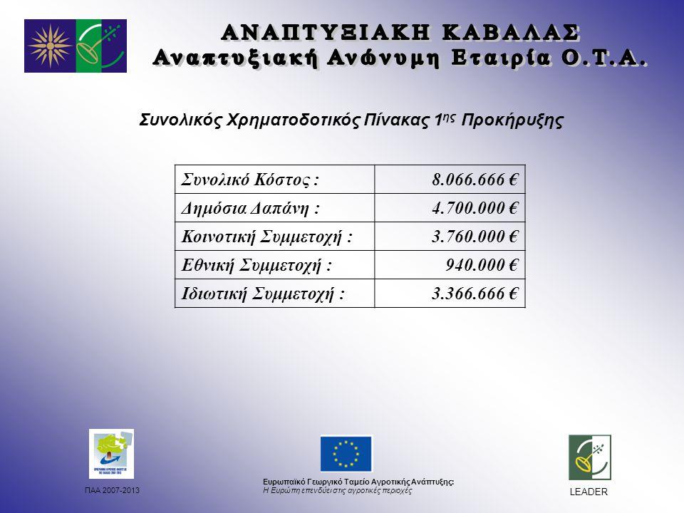 ΠΑΑ 2007-2013 Ευρωπαϊκό Γεωργικό Ταμείο Αγροτικής Ανάπτυξης: Η Ευρώπη επενδύει στις αγροτικές περιοχές LEADER Συνολικός Χρηματοδοτικός Πίνακας 1 ης Προκήρυξης Συνολικό Κόστος :8.066.666 € Δημόσια Δαπάνη :4.700.000 € Κοινοτική Συμμετοχή :3.760.000 € Εθνική Συμμετοχή :940.000 € Ιδιωτική Συμμετοχή :3.366.666 €