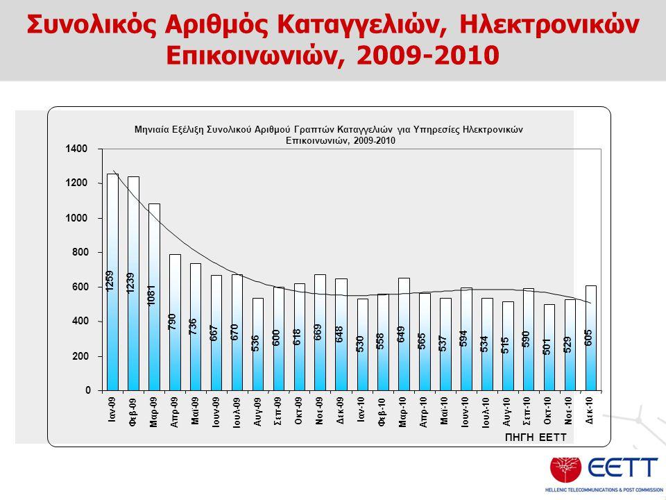 Συνολικός Αριθμός Καταγγελιών, Ηλεκτρονικών Επικοινωνιών, 2009-2010 Μηνιαία Εξέλιξη Συνολικού Αριθμού Γραπτών Καταγγελιών για Υπηρεσίες Ηλεκτρονικών Ε