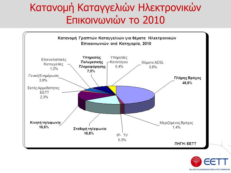 Κατανομή Καταγγελιών Ηλεκτρονικών Επικοινωνιών το 2010 Κατανομή Γραπτών Καταγγελιών για θέματα Ηλεκτρονικών Επικοινωνιών ανά Κατηγορία, 2010 Πλήρης Βρ