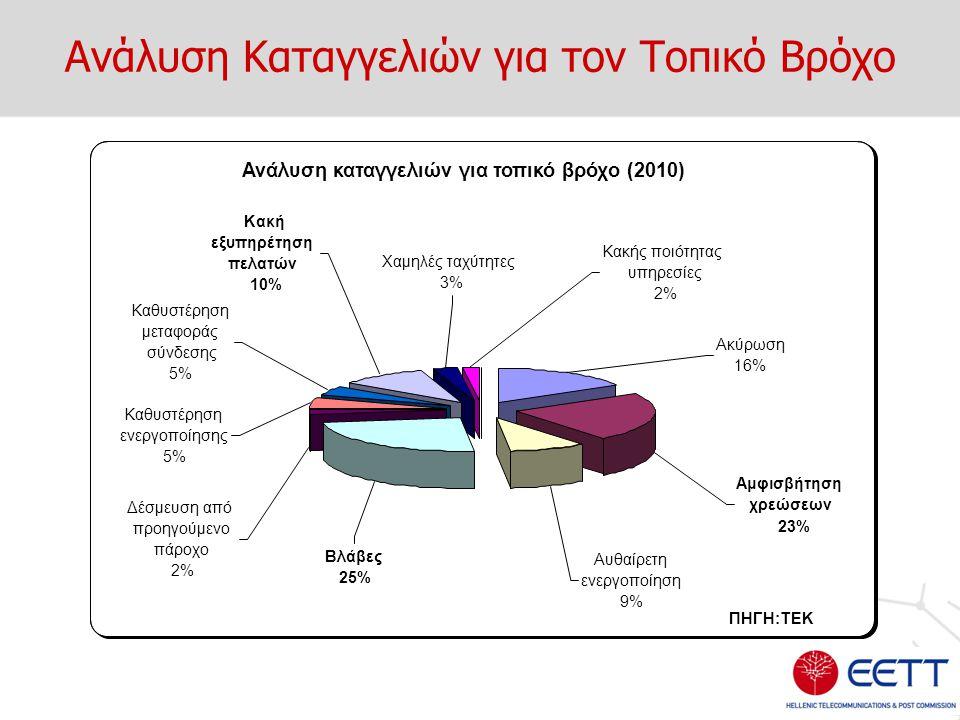 Ανάλυση Καταγγελιών για τον Τοπικό Βρόχο Ανάλυση καταγγελιών για τοπικό βρόχο (2010) Βλάβες 25% Αυθαίρετη ενεργοποίηση 9% Αμφισβήτηση χρεώσεων 23% Ακύ