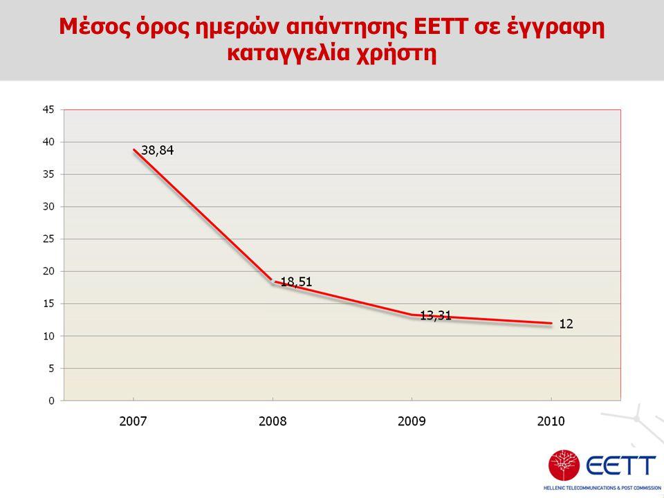 Μέσος όρος ημερών απάντησης ΕΕΤΤ σε έγγραφη καταγγελία χρήστη