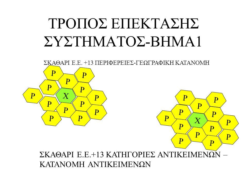 ΤΡΟΠΟΣ ΕΠΕΚΤΑΣΗΣ ΣΥΣΤΗΜΑΤΟΣ-ΒΗΜΑ1 P X ΣΚΑΘΑΡΙ Ε.Ε.