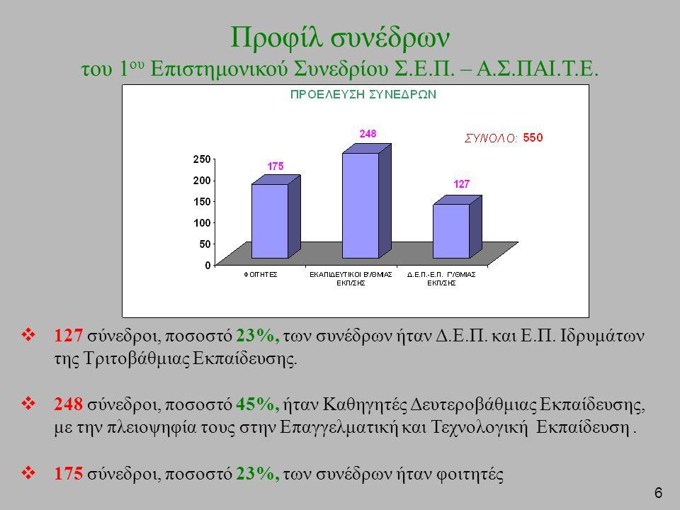 6  127 σύνεδροι, ποσοστό 23%, των συνέδρων ήταν Δ.Ε.Π.
