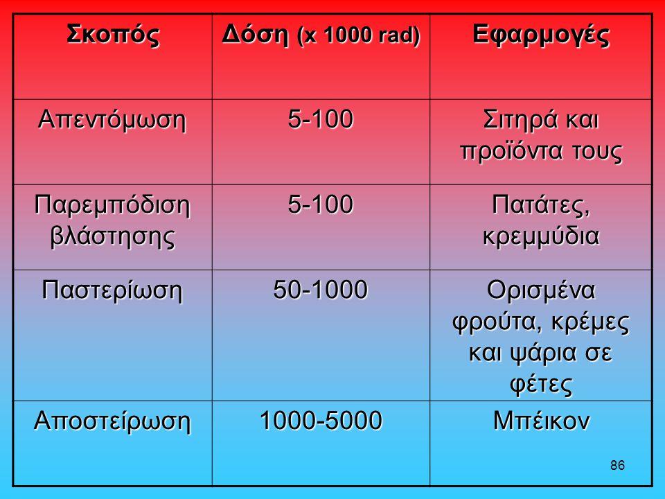 86 Σκοπός Δόση (x 1000 rad) Εφαρμογές Απεντόμωση5-100 Σιτηρά και προϊόντα τους Παρεμπόδιση βλάστησης 5-100 Πατάτες, κρεμμύδια Παστερίωση50-1000 Ορισμέ