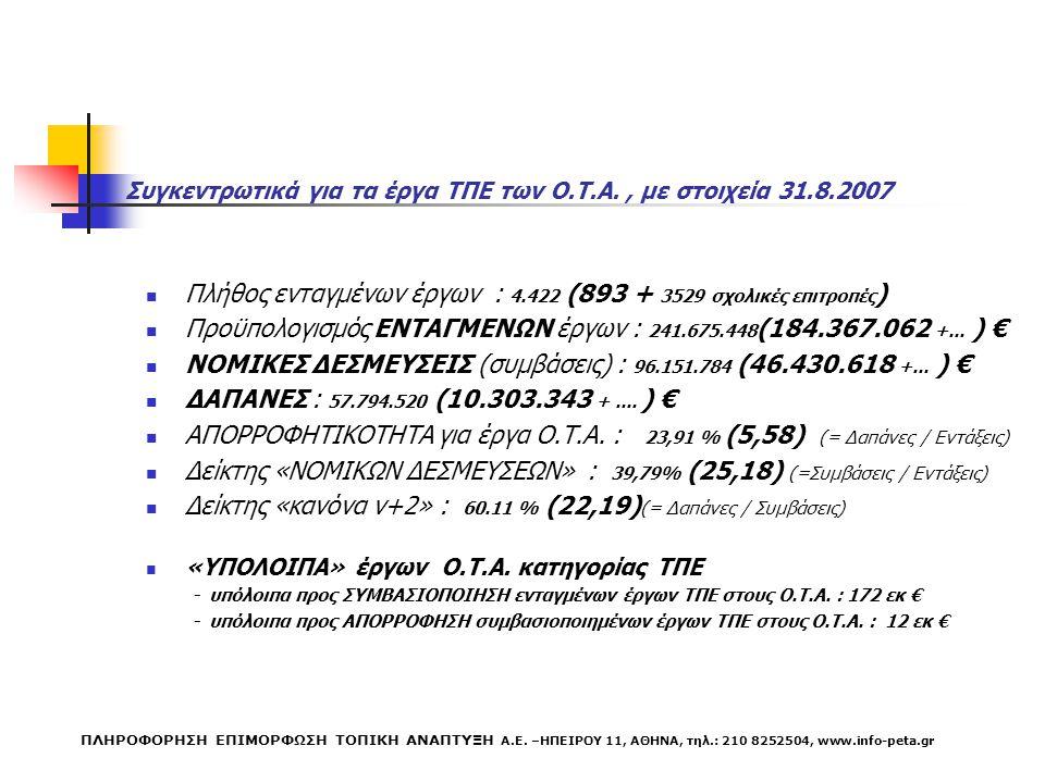 Συγκεντρωτικά για τα έργα ΤΠΕ των Ο.Τ.Α., με στοιχεία 31.8.2007 Πλήθος ενταγμένων έργων : 4.422 (893 + 3529 σχολικές επιτροπές ) Προϋπολογισμός ΕΝΤΑΓΜΕΝΩΝ έργων : 241.675.448 (184.367.062 +...