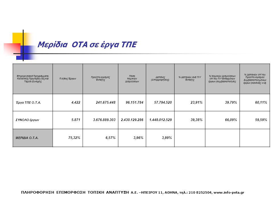 Μερίδια ΟΤΑ σε έργα ΤΠΕ Επιχειρησιακά Προγράμματα, Κοινοτικές Πρωτοβουλίες και Ταμείο Συνοχής Πλήθος Έργων Προϋπολογισμός Ένταξης Πόσο Νομικών Δεσμεύσεων Δαπάνες (Απορροφήσεις) % Δαπανών ανά Π/Υ Ένταξης % Νομικών Δεσμεύσεων επί του Π/Υ Ενταγμένων έργων (συμβασιοποίηση) % Δαπανών επί του Προϋπολογισμού Συμβασιοποιημένων έργων (κανόνας ν+2) Έργα ΤΠΕ Ο.Τ.Α.