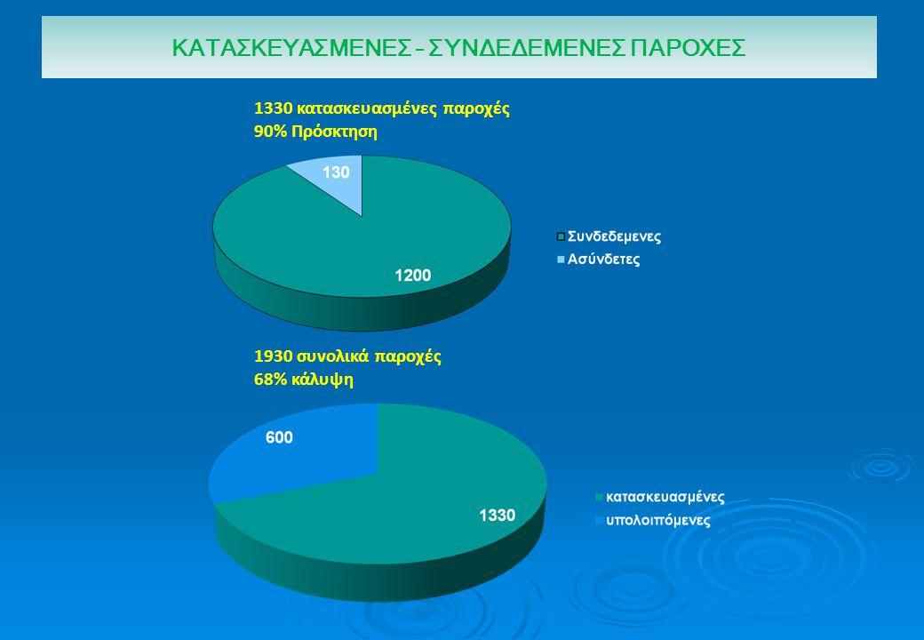ΚΑΤΑΣΚΕΥΑΣΜΕΝΕΣ – ΣΥΝΔΕΔΕΜΕΝΕΣ ΠΑΡΟΧΕΣ 1330 κατασκευασμένες παροχές 90% Πρόσκτηση 1930 συνολικά παροχές 68% κάλυψη