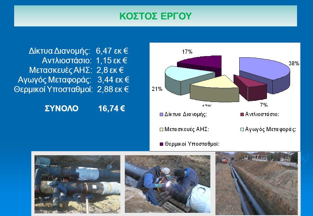 Δίκτυα Διανομής: 6,47 εκ € Αντλιοστάσιο: 1,15 εκ € Μετασκευές ΑΗΣ: 2,8 εκ € Αγωγός Μεταφοράς: 3,44 εκ € Θερμικοί Υποσταθμοί: 2,88 εκ € ΣΥΝΟΛΟ 16,74 € ΚΟΣΤΟΣ ΕΡΓΟΥ