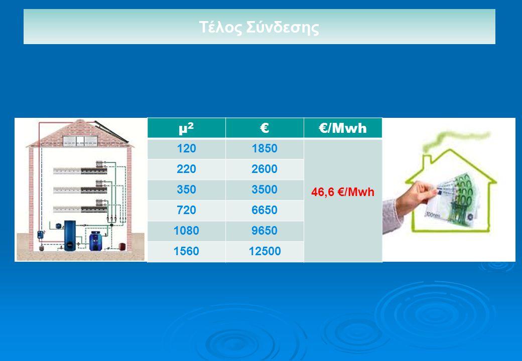 μ2μ2 €€/Μwh 1201850 46,6 €/Mwh 2202600 3503500 7206650 10809650 156012500 Τέλος Σύνδεσης