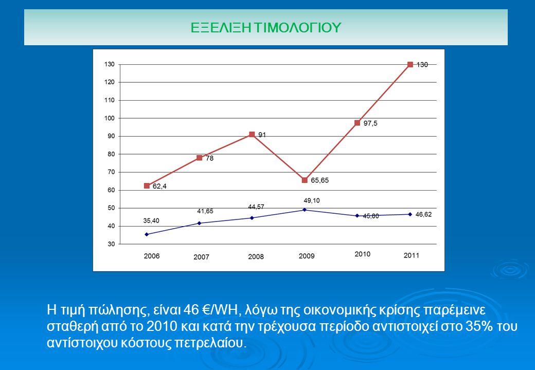 Η τιμή πώλησης, είναι 46 €/WΗ, λόγω της οικονομικής κρίσης παρέμεινε σταθερή από το 2010 και κατά την τρέχουσα περίοδο αντιστοιχεί στο 35% του αντίστο