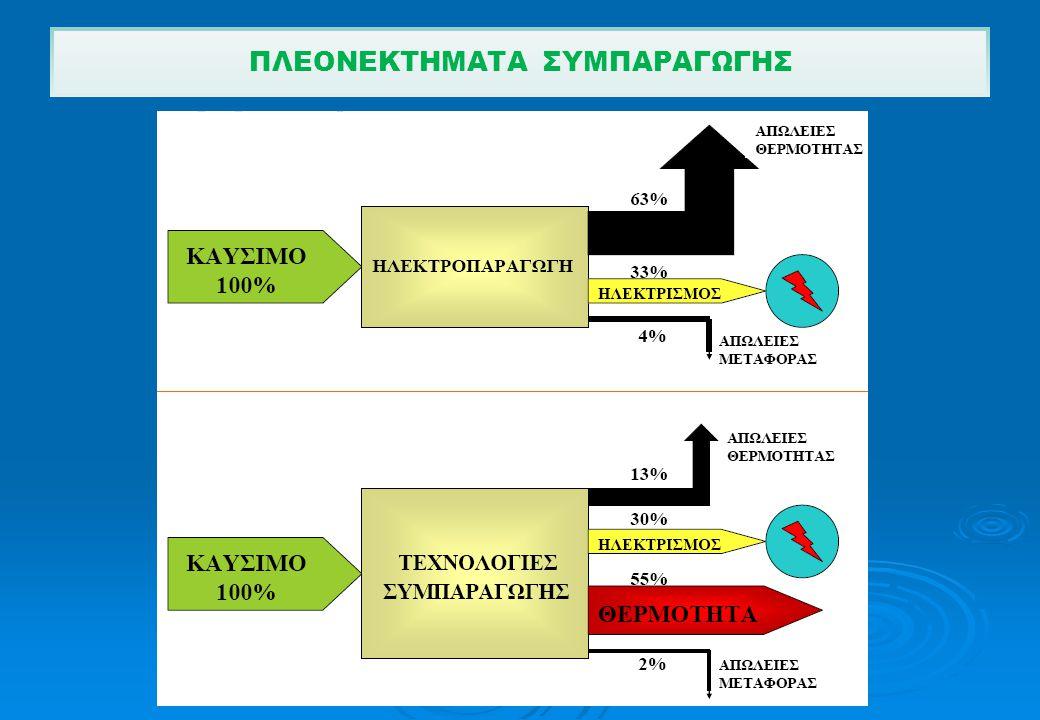 ΣΥΓΚΡΙΤΙΚΑ ΓΙΑ ΔΙΑΦΟΡΕΣ ΕΥΡΩΠΑΪΚΕΣ ΧΩΡΕΣ ΚΑΙ ΓΙΑ ΤΟ 2003