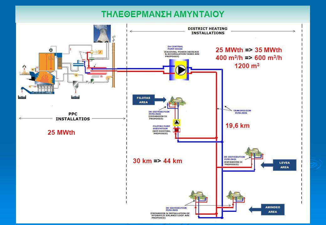 ΤΗΛΕΘΕΡΜΑΝΣΗ ΑΜΥΝΤΑΙΟΥ 25 MWth 25 MWth => 35 MWth 400 m 3 /h => 600 m 3 /h 1200 m 3 30 km => 44 km 19,6 km