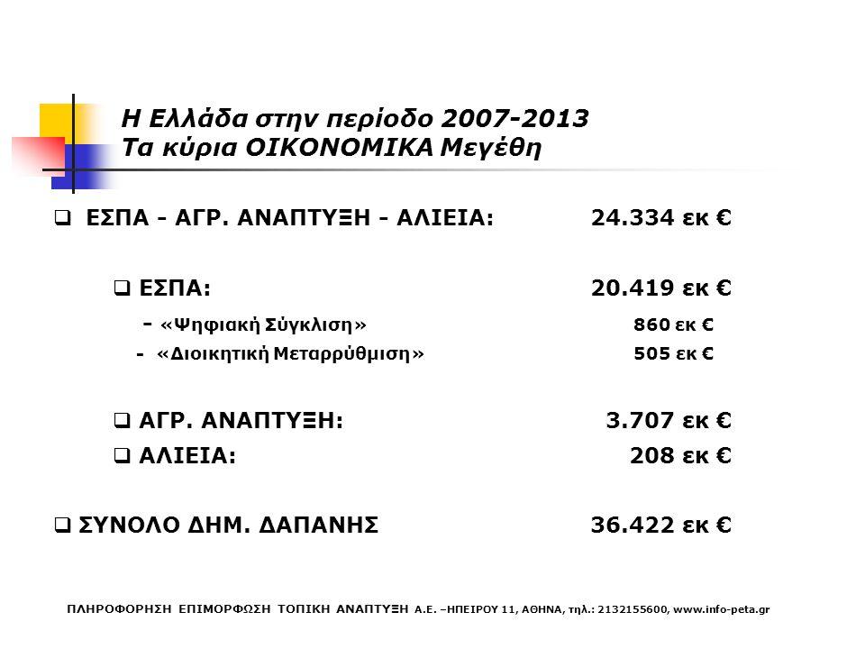 Η Ελλάδα στην περίοδο 2007-2013 Τα κύρια OIKONOMIKA Μεγέθη  ΕΣΠΑ - ΑΓΡ. ΑΝΑΠΤΥΞΗ - ΑΛΙΕΙΑ:24.334 εκ €  ΕΣΠΑ:20.419 εκ € - «Ψηφιακή Σύγκλιση» 860 εκ