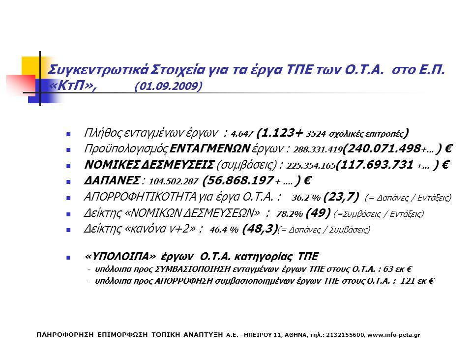 ΣΥΓΚΕΝΤΡΩΤΙΚΟΣ ΠΙΝΑΚΑΣ Π/Υ & ΔΑΠΑΝΕΣ για έργα ΚτΠ σε ΟΤΑ Επιχειρησιακό Πρόγραμμα 2000-2006Προϋπολογισμός ΕΝΤΑΓΜΕΝΩΝΔΑΠΑΝΕΣ ΤΟΜΕΑΚΟ ΚτΠ288.331.419104.502.287 Έργα ΚτΠ στα Π.Ε.Π26.268.50411.924.483 ΛΟΙΠΑ ΕΡΓΑ45.493.0117.290.717 ΑΡΙΑΔΝΗ (ΚΕΠ)- 41.827.569 ΣΥΝΟΛΟ360.092.934165.545.056 ΠΛΗΡΟΦΟΡΗΣΗ ΕΠΙΜΟΡΦΩΣΗ ΤΟΠΙΚΗ ΑΝΑΠΤΥΞΗ Α.Ε.