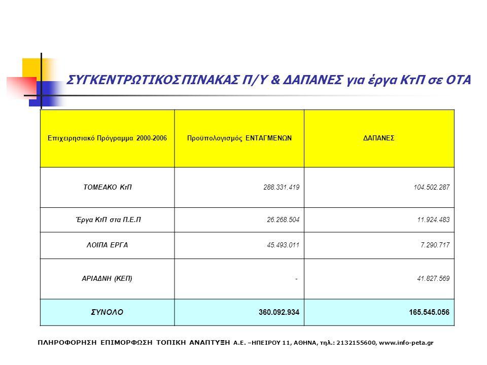 ΣΥΓΚΕΝΤΡΩΤΙΚΟΣ ΠΙΝΑΚΑΣ Π/Υ & ΔΑΠΑΝΕΣ για έργα ΚτΠ σε ΟΤΑ Επιχειρησιακό Πρόγραμμα 2000-2006Προϋπολογισμός ΕΝΤΑΓΜΕΝΩΝΔΑΠΑΝΕΣ ΤΟΜΕΑΚΟ ΚτΠ288.331.419104.5