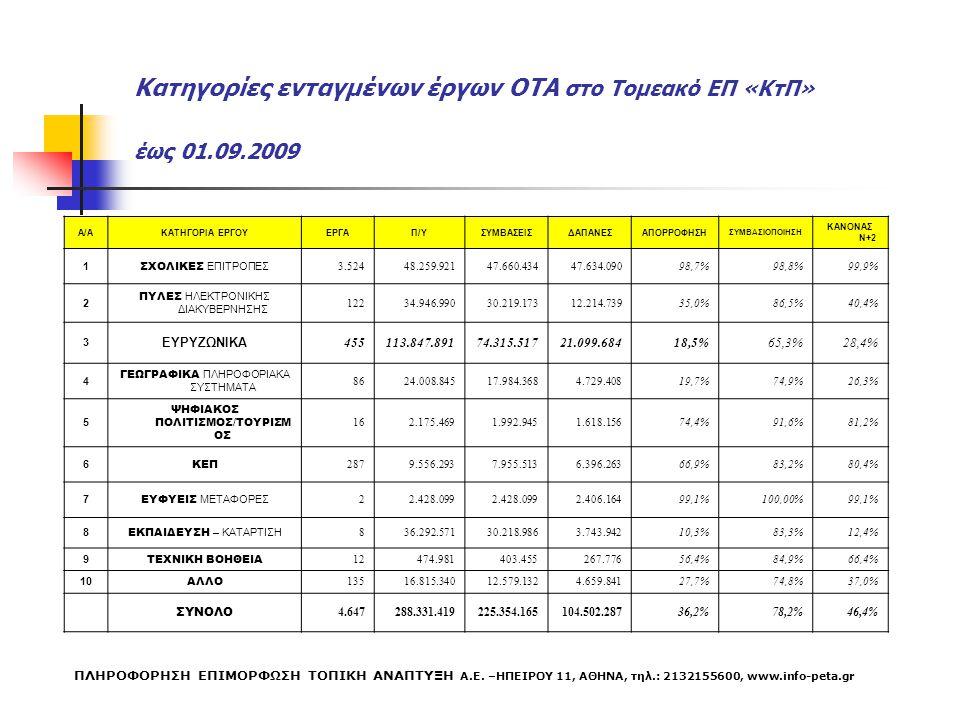 Κατηγορίες ενταγμένων έργων ΟΤΑ στο Τομεακό ΕΠ «ΚτΠ» έως 01.09.2009 Α/ΑΚΑΤΗΓΟΡΙΑ ΕΡΓΟΥΕΡΓΑΠ/ΥΣΥΜΒΑΣΕΙΣΔΑΠΑΝΕΣΑΠΟΡΡΟΦΗΣΗ ΣΥΜΒΑΣΙΟΠΟΙΗΣΗ ΚΑΝΟΝΑΣ Ν+2 1 Σ