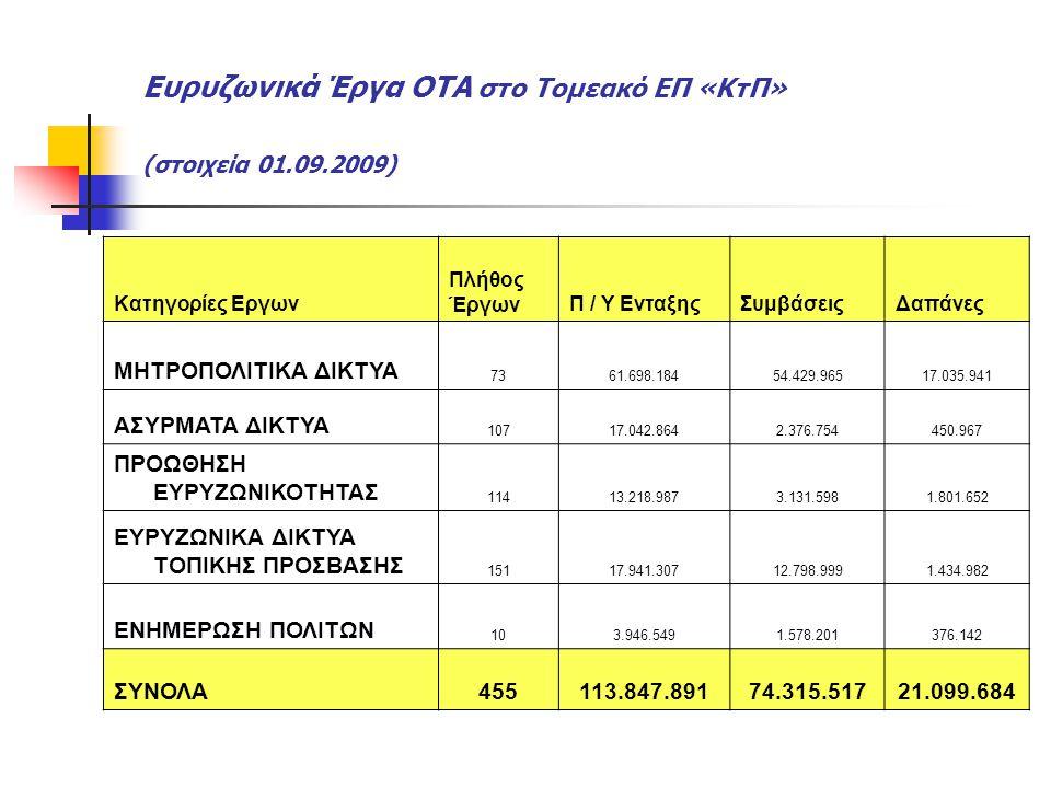 Ευρυζωνικά Έργα ΟΤΑ στο Τομεακό ΕΠ «ΚτΠ» (στοιχεία 01.09.2009) Κατηγορίες Εργων Πλήθος ΈργωνΠ / Υ ΕνταξηςΣυμβάσειςΔαπάνες ΜΗΤΡΟΠΟΛΙΤΙΚΑ ΔΙΚΤΥΑ 7361.69