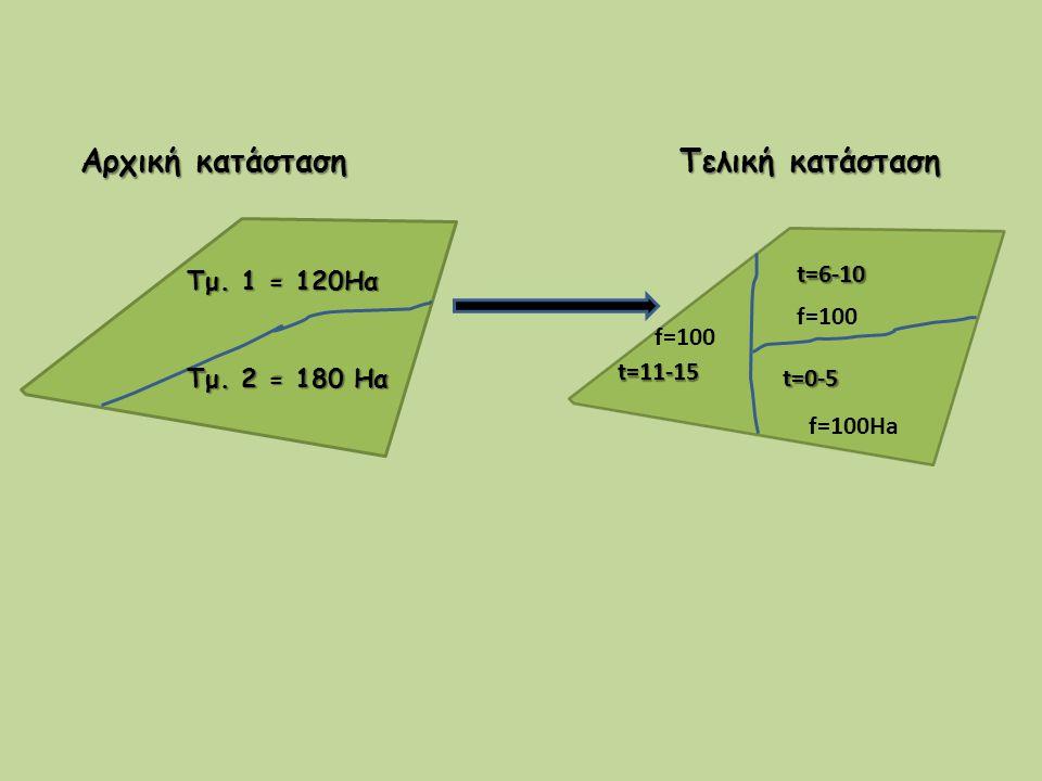 Τμ. 1 = 120Ηα Τμ. 2 = 180 Ηα Αρχική κατάσταση Τελική κατάσταση t=0-5 t=6-10 t=11-15 f=100Ha f=100