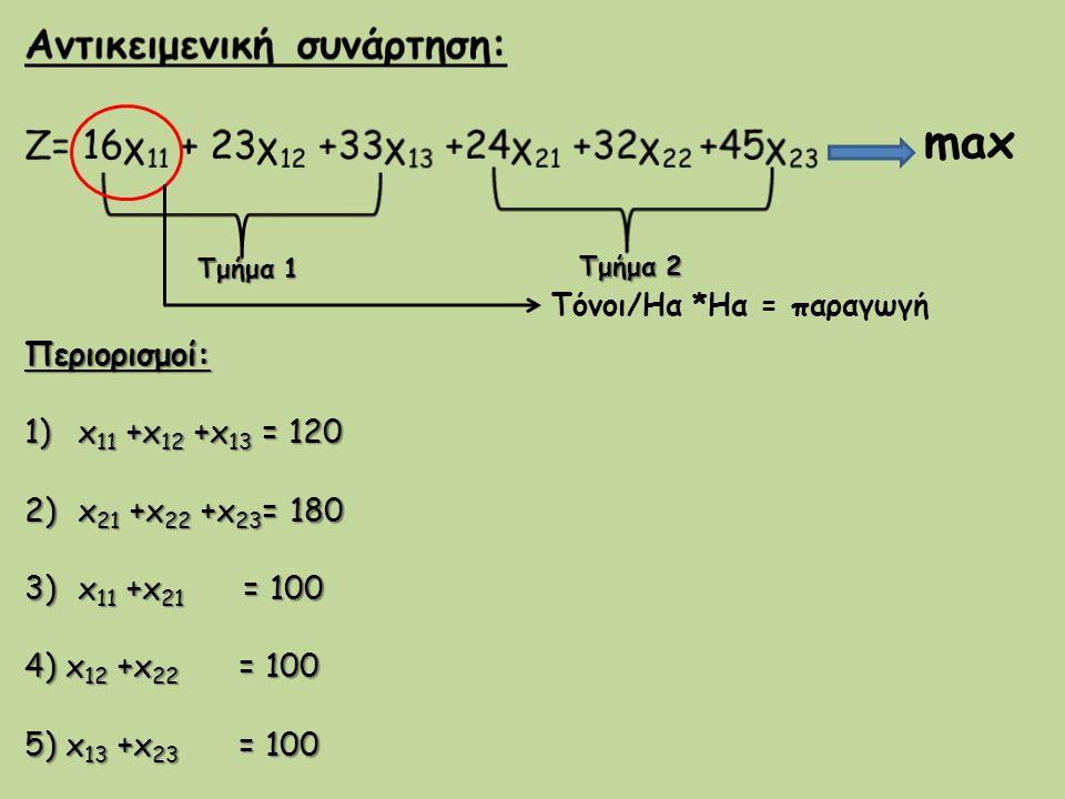 Τμήμα 1 Τμήμα 1 max Τόνοι/Ηα *Ηα = παραγωγή Τμήμα 2 Τμήμα 2 Περιορισμοί: 1)x 11 +x 12 +x 13 = 120 2)x 21 +x 22 +x 23 = 180 3)x 11 +x 21 = 100 4) x 12